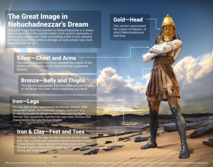 Nebuchadnezzar's Dream: Prophetic Foretelling of World Empires t